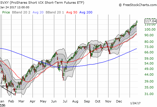 Incredibly, betting against volatility has delivered very consistent and sustained gains!