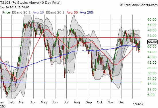 T2108 surged and broke out from its primary downtrend. It now needs to break into overbought status.