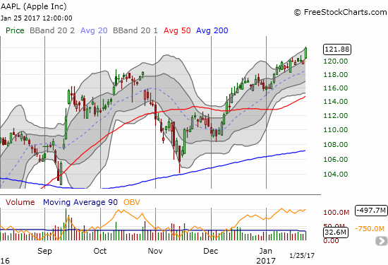 Apple (AAPL) printed a 1.6% gain that traveled from the bottom to the top of its upward trend channel defined by the upper-Bollinger Bands (BB).