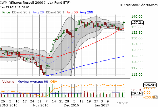 iShares Russell 2000 (IWM) confirmed support at its 50DMA.