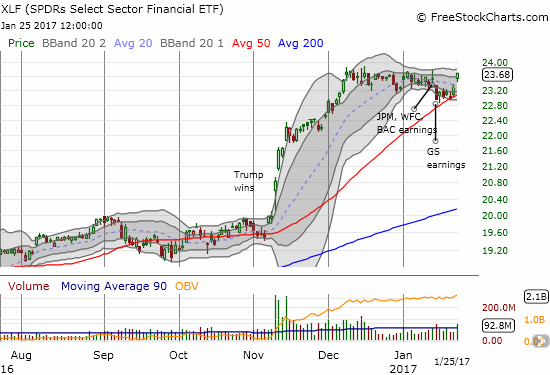 The Financial Select Sector SPDR ETF (XLF) confirmed support at its 50DMA.