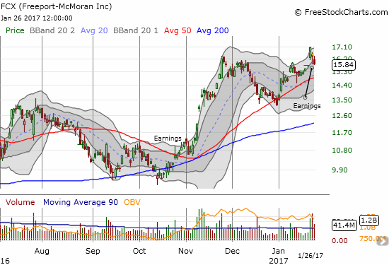 The post-earnings reaction to Freeport McMoran (FCX) closed this week's pre-earnings gap up and reversed the related bullish breakout.