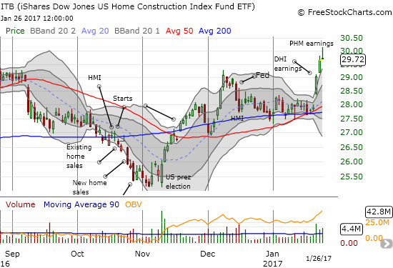 The iShares US Home Construction (ITB) barely hung on for a gain on the third day of a bullish breakout and confirmation of converged 50/200DMA support.