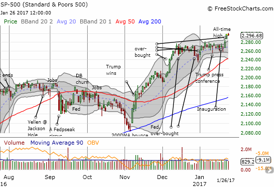 The S&P 500 disappointed by lacking follow-through to the recent breakout, but the loss on the day was very minor.