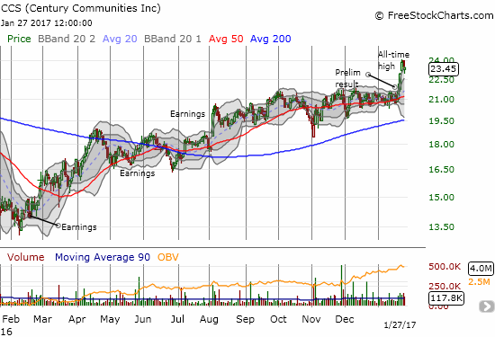 Century Communities (CCS) broke out to its first all-time high since the Fall of 2015.