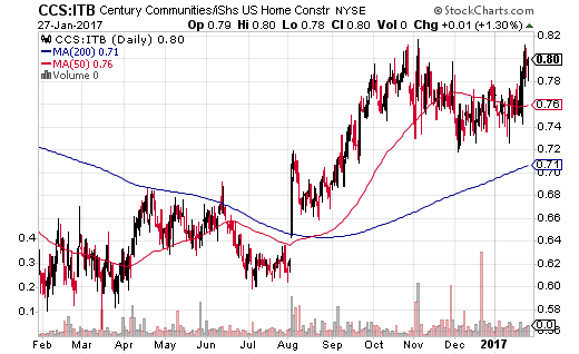 Century Communities (CCS) accelerated its out-performance of iShares US Home Construction (ITB) starting last summer.