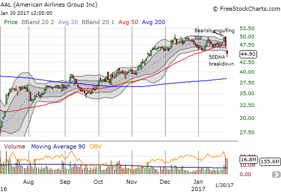 American Airlines confirmed a topping pattern with its 50DMA breakdown to a 2 1/2 month low.