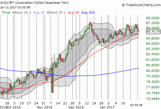 """AUD/JPY is """"quietly"""" churning higher guided by 50/20 DMA support."""