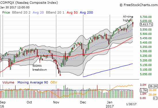 The NASDAQ gapped down but managed to maintain its on-going uptrend defined by its upper-Bollinger Bands.