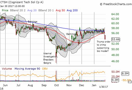 Cognizant Technology Solutions Corporation (CTSH) broke down into bearish territory.