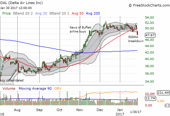 Will Buffet's airline buys become a distance memory? Delta Airlines (DAL) has struggled to gain much additional traction from the news and today's 50DMA breakdown returned it to the low of that Buffett day.