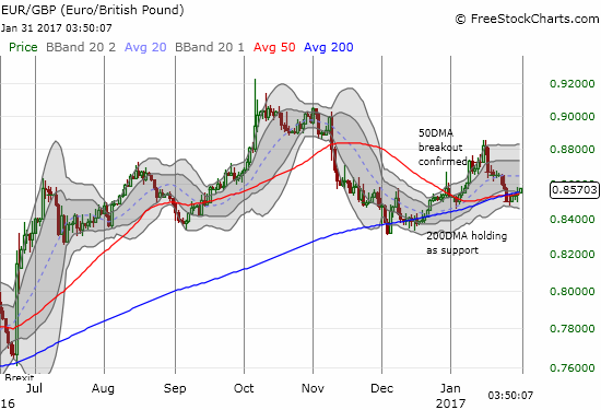 With 50/200DMA support holding, the euro looks ready to resume its longer uptrend against the British pound (EUR/GBP).