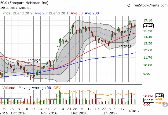 Freeport-McMoRan Inc. (FCX) is hugging the lower part of the channel that defines the current uptrend.