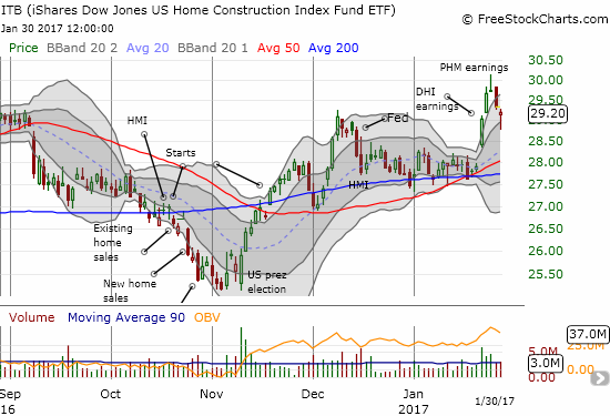 The iShares US Home Construction (ITB) suddenly looks toppy by confirming last week's fade with two days of selling.