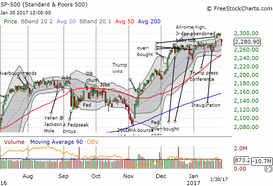 The S&P 500 (SPY) rallied from a sell-off that cracked the 20DMA trend to close right at the launching point for the last breakout.