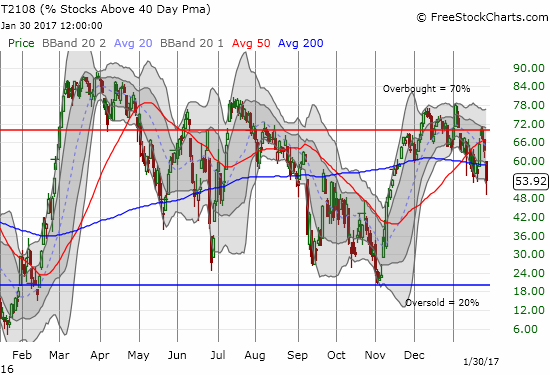 T2108 is right back to sagging in what looks like a tantalizing slow unfolding of bearish divergence.
