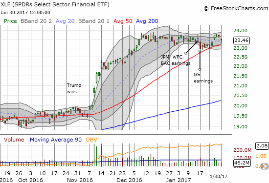 The Financial Select Sector SPDR ETF (XLF) rebounded just above 50DMA support.