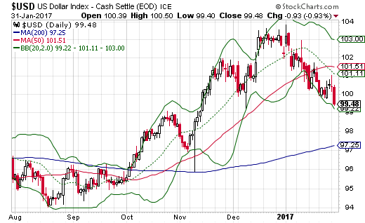 The U.S. dollar index closed below 100 essentially for the first time in over 2 1/2 months.