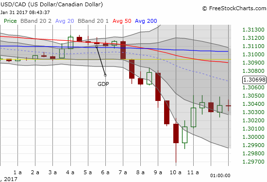 Traders essentially ignored Canada's GDP report for at least 90 minutes.