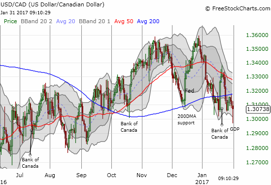 Has the upward momentum completely ended for USD/CAD?