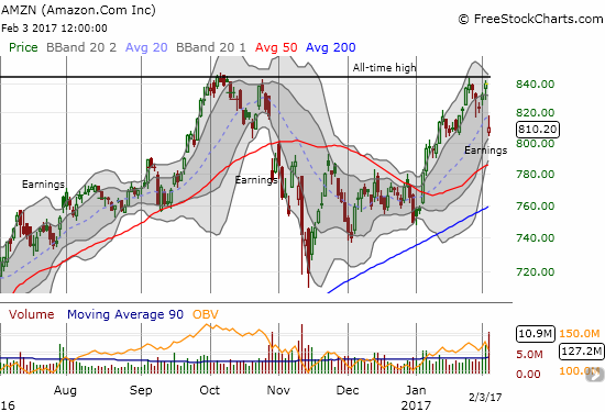 Amazon.com (AMZN) gaps down below its primary uptrend at its 20DMA. This loss confirms a double-top but support from 50 and 200DMAs are rushing upward.
