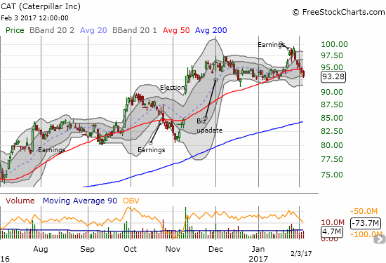 Caterpillar (CAT) is in freshly bearish territory with a test of the last trading range coming up.