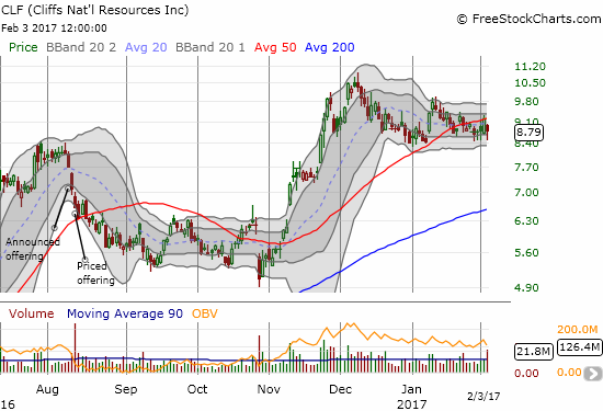 Cliffs Natural Resources (CLF) fell 4.5%. A bounce of its intra-day low kept it within the consolidation range.