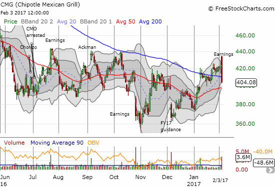 Chipotle Mexican Grill (CMG) failed once again to break through the high printed by the Ackman gap up in early September.