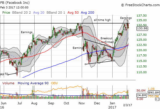 Facebook (FB) suffered a bearish post-earnings fade right at all-time highs.