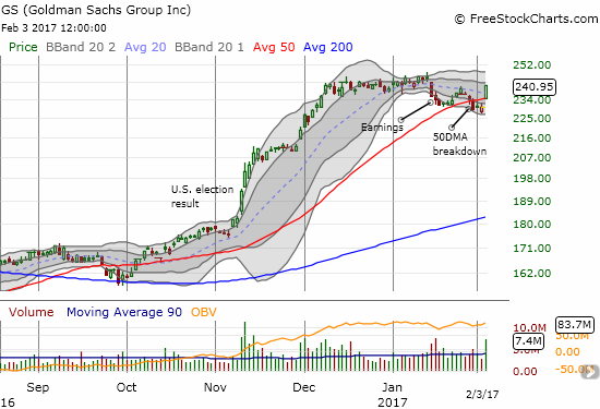 Goldman Sachs (GS) escaped a bearish breakdown in a flash with a gap up above 50DMA resistance and a 4.6% gain.