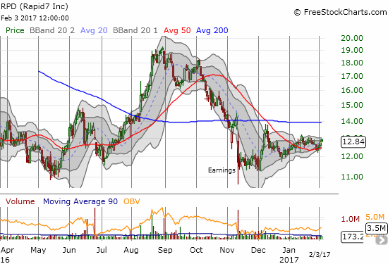 After reversing its last post-earnings loss, Rapid 7 (RPD) has struggled to maintain the momentum.