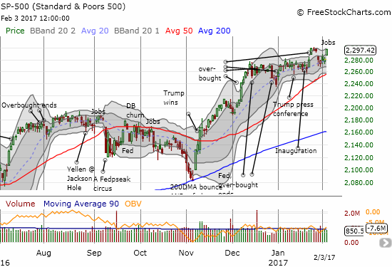 """The S&P 500 (SPY) moves within """"inches"""" of invalidating its 3-day abandoned baby top."""