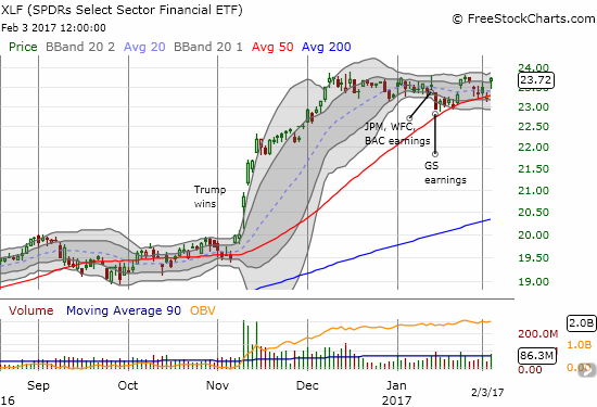 The Financial Select Sector SPDR Fund (XLF) returned to the edge of a freshly bullish breakout. Is this time for real?