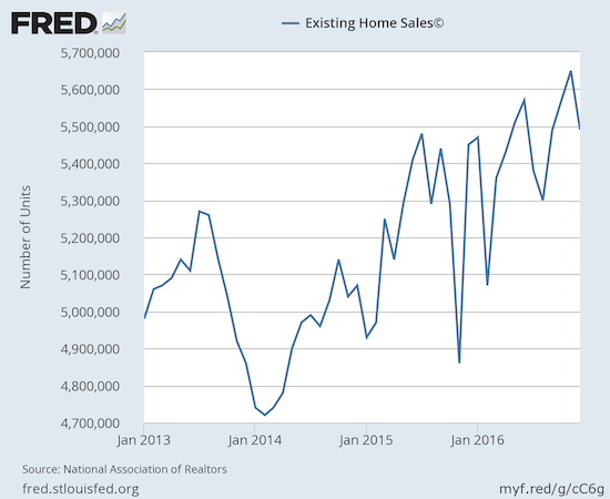 Existing home sales dropped from a monthly post-recession high...