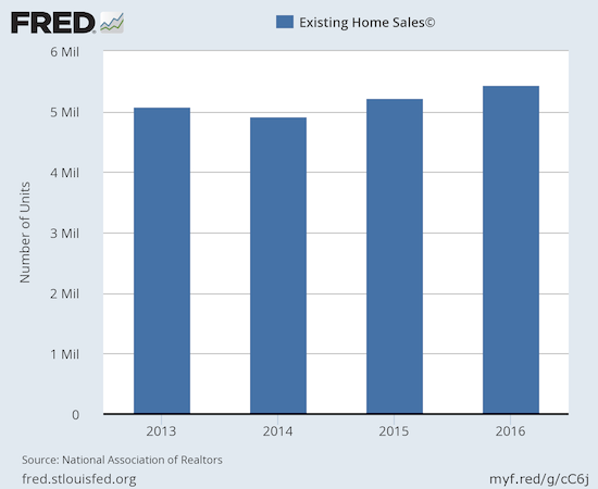 ...but on an annual basis, existing home sales have not been higher since 2006. Since at least 2013, existing sales have not moved much.