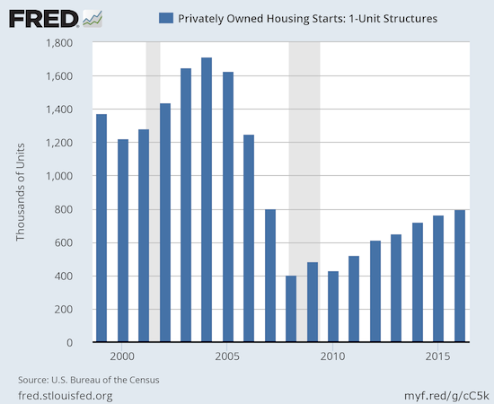 Annual housing starts reached a post-recession high in 2016.
