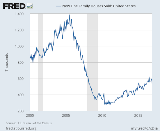 New home sales dip sharply enough in December to register a now rare year-over-year loss in the middle of a strong uptrend.
