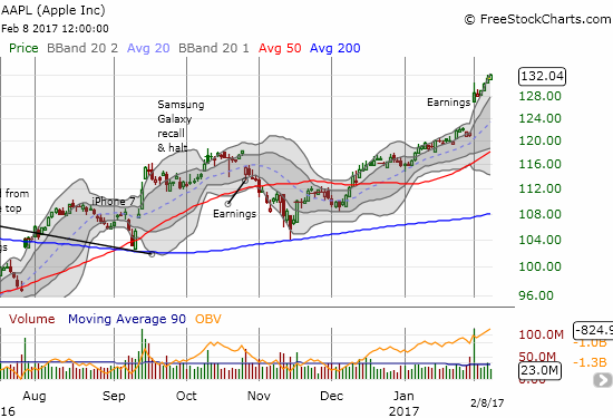 Apple (AAPL) has been on a power move since a picture-perfect test of its 200DMA in November.