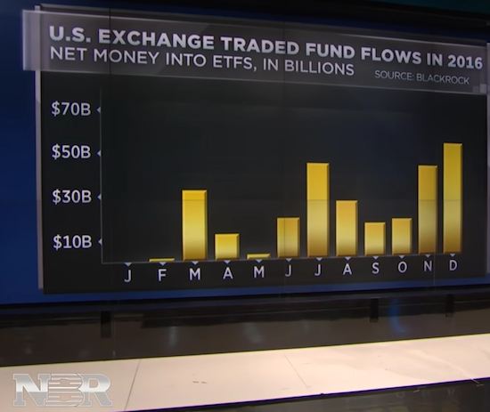 Buyers rushed into U.S. ETFs to close out the final two months of 2016.