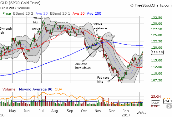 SPDR Gold Shares (GLD) has reawakened despite a second Fed rate hike.