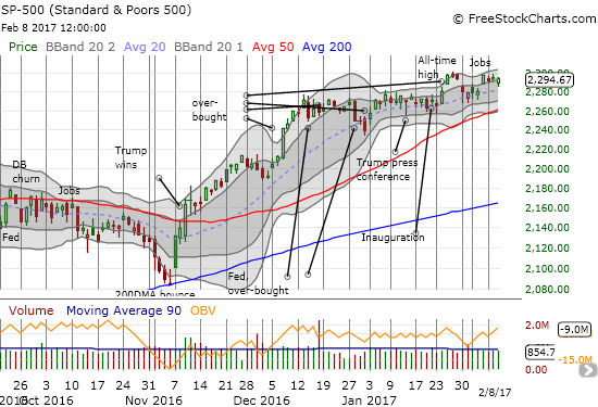 Once again, the S&P 500 (SPY) fails to follow-through right away on a fresh all-time high.