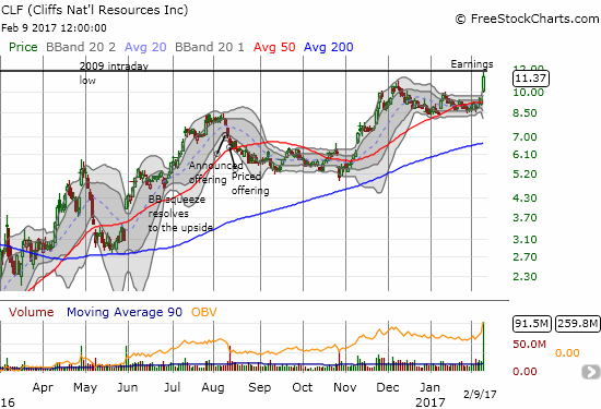 Cliffs Natural Resources (CLF) surged toward a historic resistance level: the previous low from 2009.