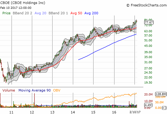 CBOE Holdings (CBOE) is up about 168% since its IPO!