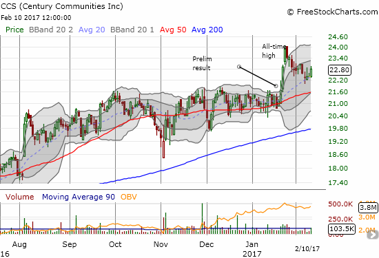 Century Communities (CCS) pulled back neatly to 20DMA support. While this is a classic swing trade setup, I am sitting pat until earnings.