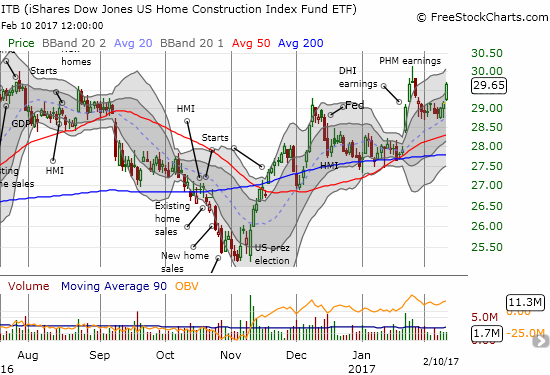 The iShares US Home Construction (ITB) is sharply recovering from the last bout of selling.