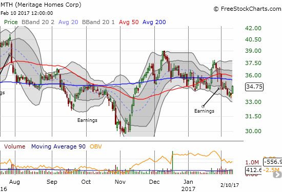 Meritage Homes (MTH) is struggling to hang close to its 50 and 200DMAs