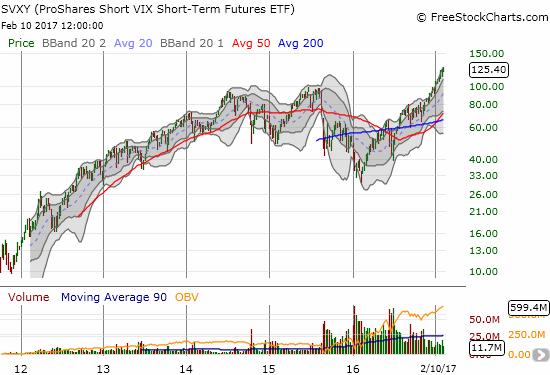 The ProShares Short VIX Short-Term Futures (SVXY) emphasizes the extremes of volatility betting...
