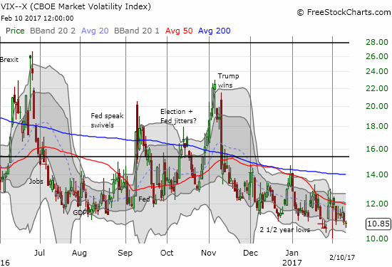 The volatility index, the VIX, is sliding along 2 1/2 year lows again.