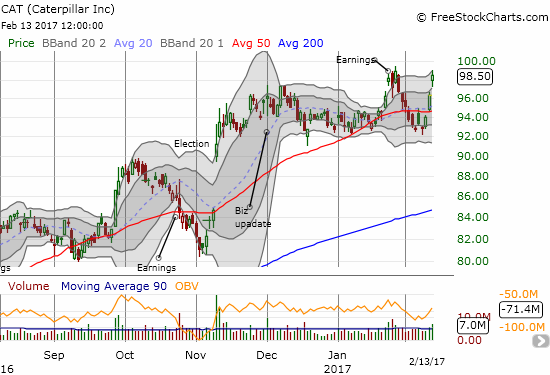 The sharp rebound for Caterpillar (CAT) brings the stock close to a fresh 26-month high.