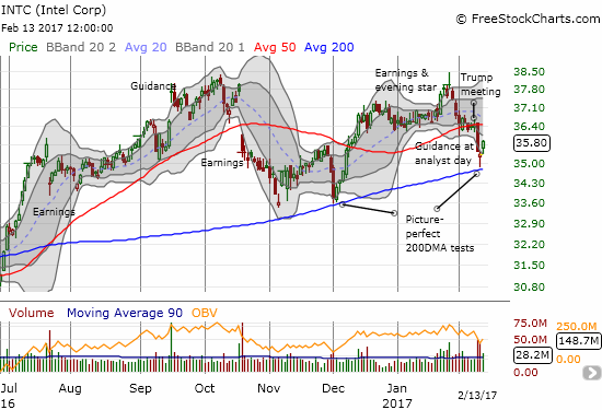 Intel (INTC) bounced off 200DMA support again: did this move bring an end to post-earnings selling?
